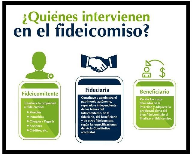 Fideicomiso intervención y tipos en la República Dominicana